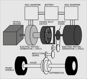 Hybrid synergy drive plan view